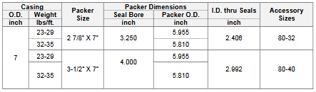 Packer Size Guide